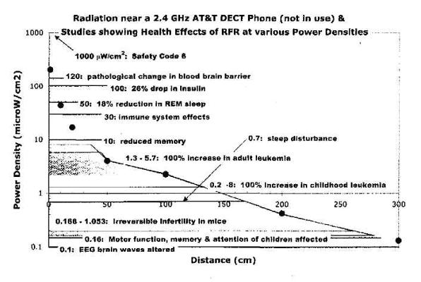Radiation near 2.4 GHz DECT Phone (not in use)